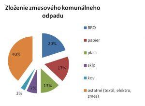 Zloženie komunálneho odpadu Graf